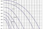 Wentylator PERFECT – 11 kW / 12100 m3/h *** StanDrew - Obraz4